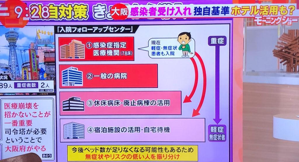 大阪独自基準